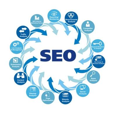 Услуги по разовой оптимизации сайта, базовая оптимизация