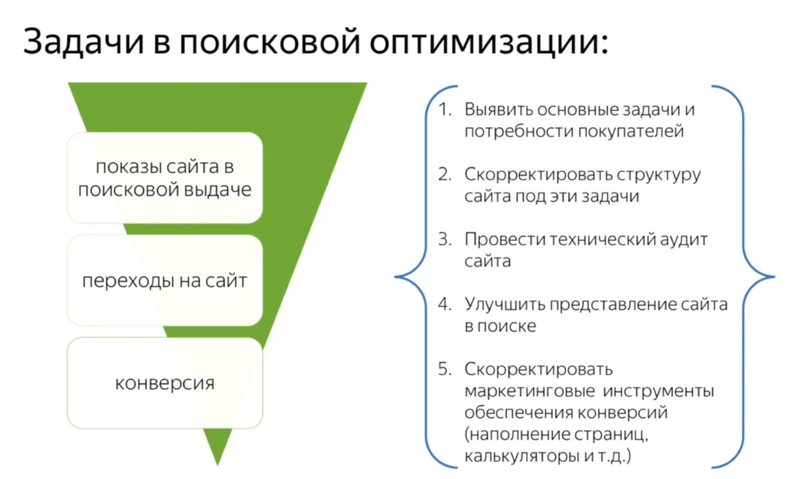 шаги поисковой оптимизации сайта в Яндекс